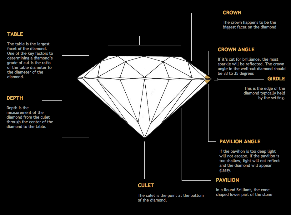 The measurements of a diamond