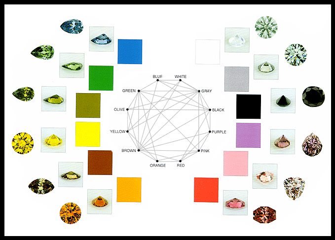 Color Diamond Chart